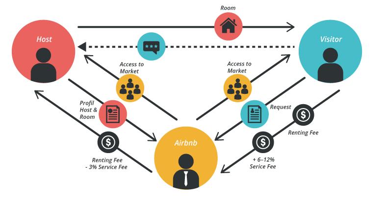 Kinh doanh hệ thống là gì? cách vận hành một hệ thống không bao giờ vị vỡ