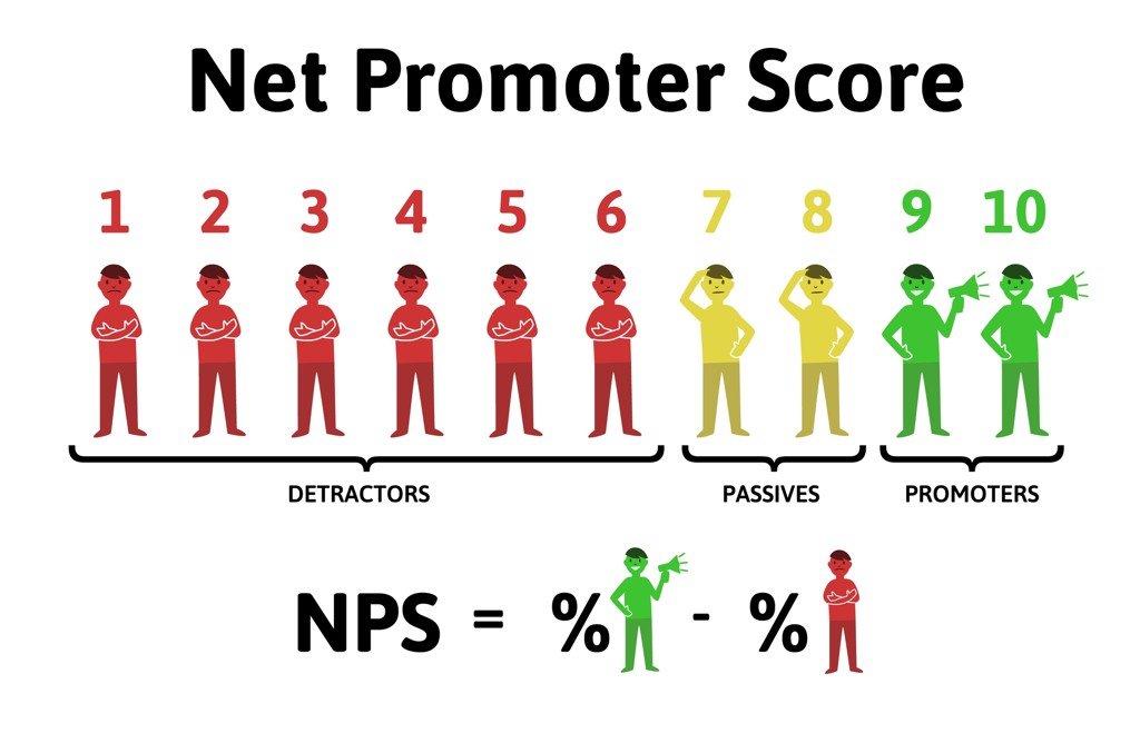 NPS là gì? Chỉ số đo lường sự hài lòng của khách